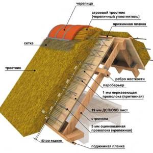 Строение крыши из камыша