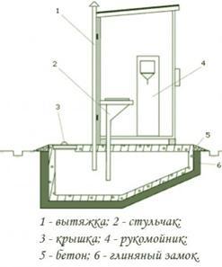 Обычный дачный деревянный туалет
