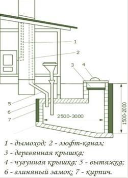 Дачный туалет типа люфт-клозет