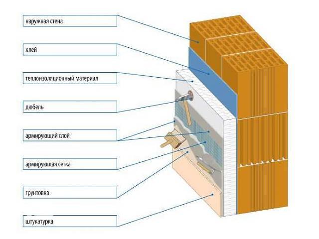 Схема пеноблочной стены
