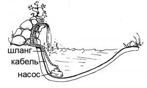 Схема циркуляции воды в водопаде