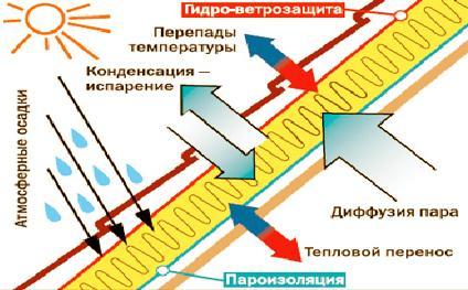 Принцип работы пароизоляции
