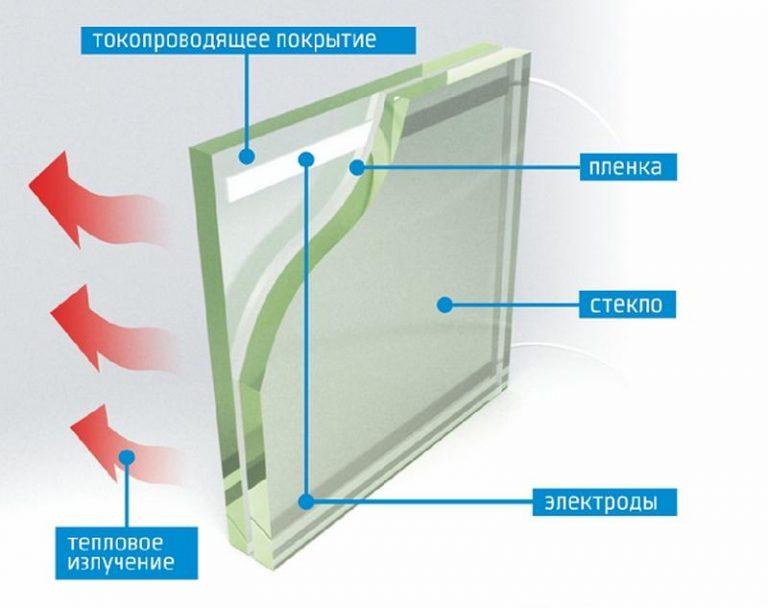 Что такое умное окно