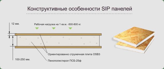Характеристики сип панелей
