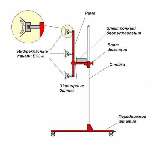 Строение обогревателя инфракрасного излучения