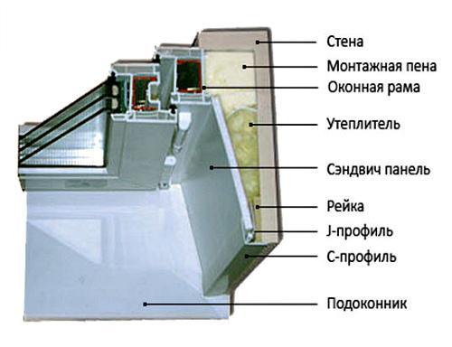Монтаж пластикового окна по ГОСТ